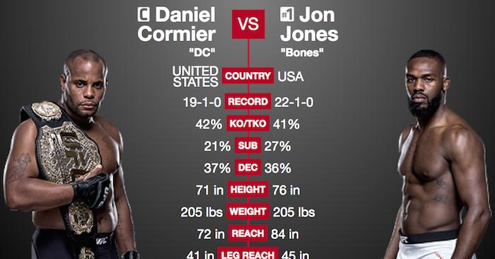 Side-By-Side Stats Comparison - Jon Jones vs. D.C. II ...