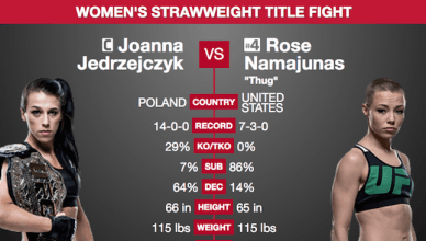 "Side-by-side stats for the strawweight title fight between champion Joanna Jedrzejczyk and top ranked contender ""Thug"" Rose Namajunas at UFC 217."
