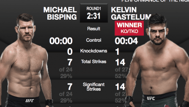 Striking statistics for Michael Bisping vs. Kelvin Gastelum at UFC Fight Night 122.