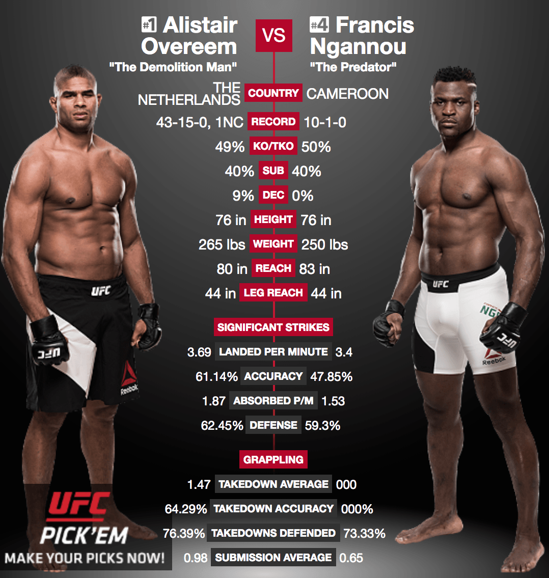 Side By Side Stats Comparison Alistair Overeem Vs Francis