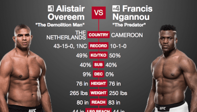 Side by side stats of Alistair Overeem vs. Francis Ngannou at UFC 218.