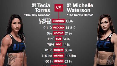 Side by side stats for Michelle Waterson vs. Tecia Torres at UFC 218.
